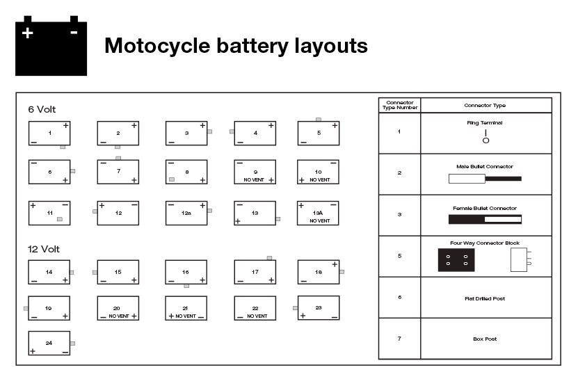 Battery Terminal Layout Guide